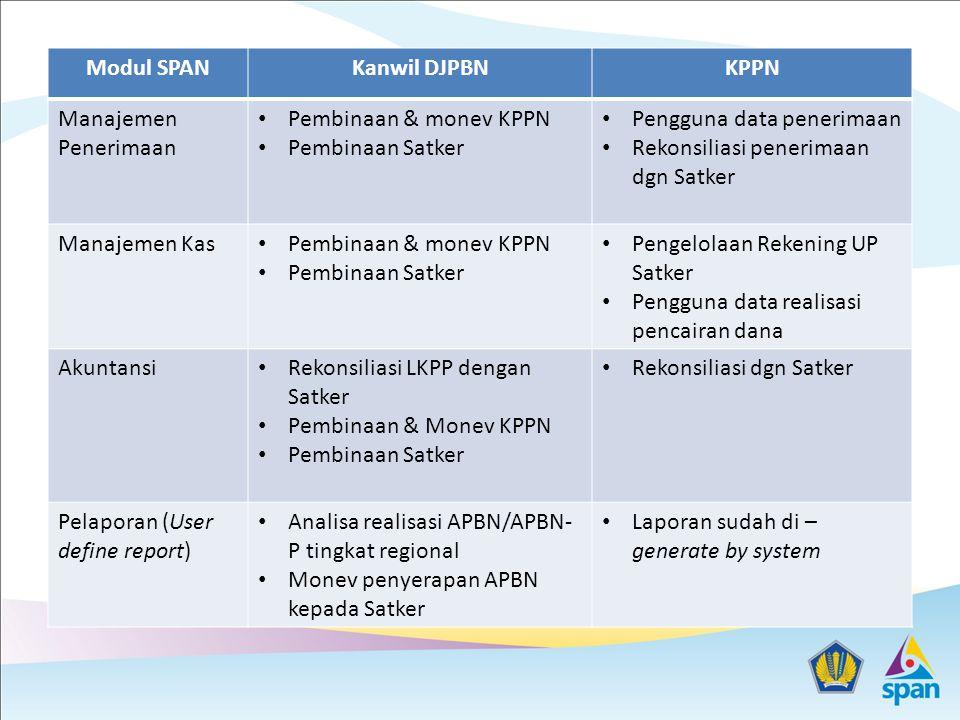 Modul SPAN Kanwil DJPBN. KPPN. Manajemen Penerimaan. Pembinaan & monev KPPN. Pembinaan Satker. Pengguna data penerimaan.