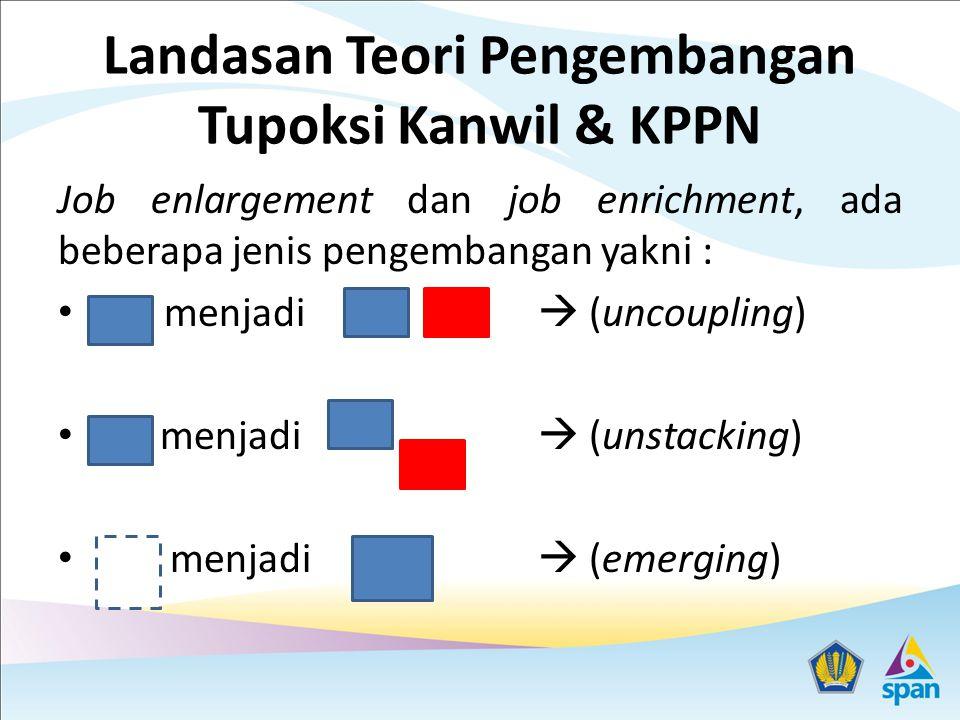 Landasan Teori Pengembangan Tupoksi Kanwil & KPPN