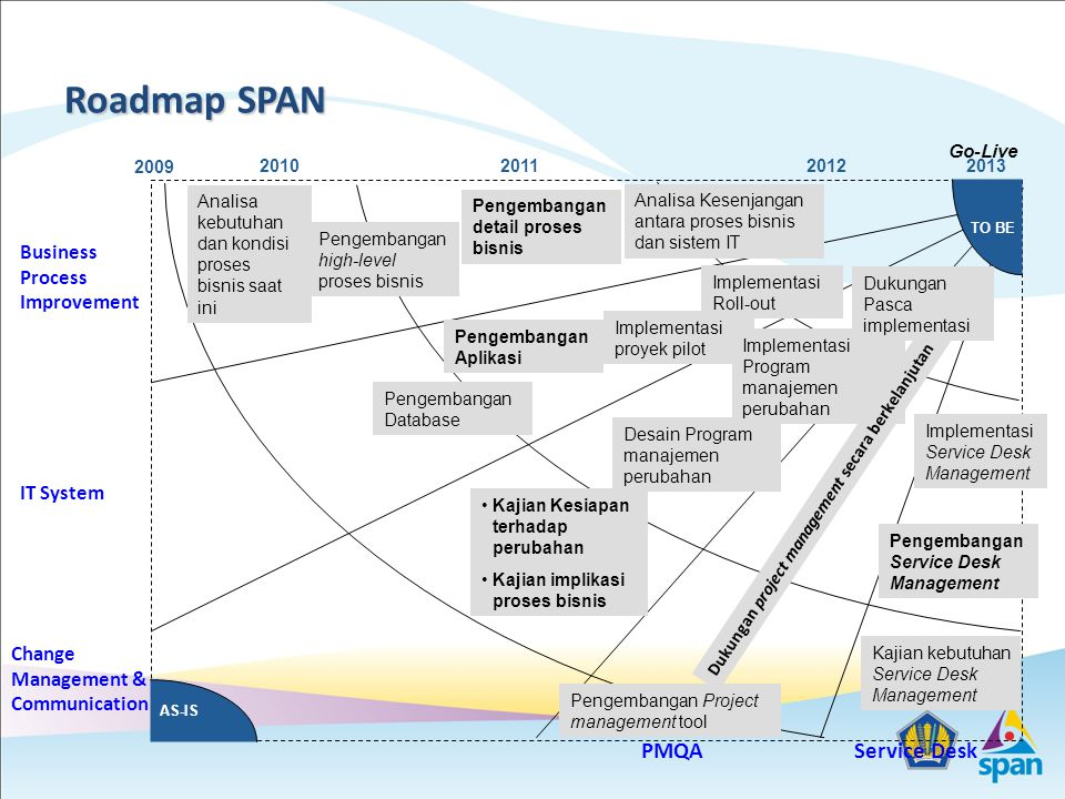 Roadmap SPAN PMQA Service Desk Business Process Improvement IT System