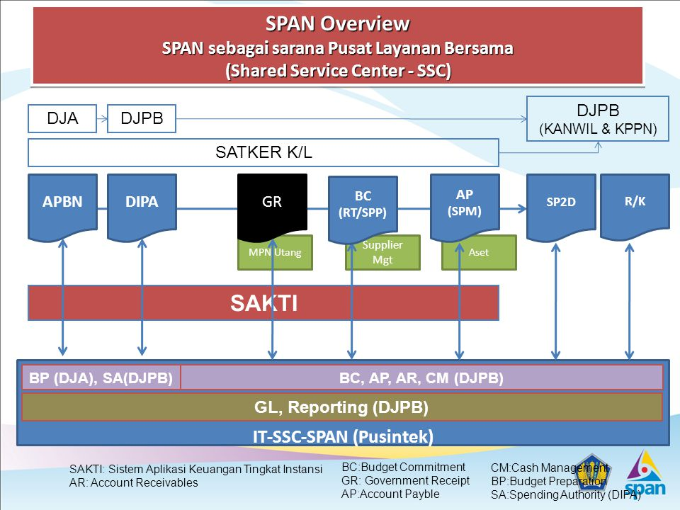 IT-SSC-SPAN (Pusintek)