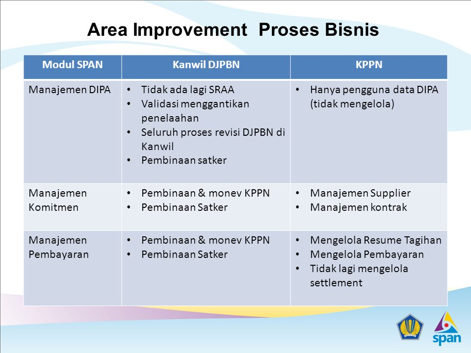 Area Improvement Proses Bisnis