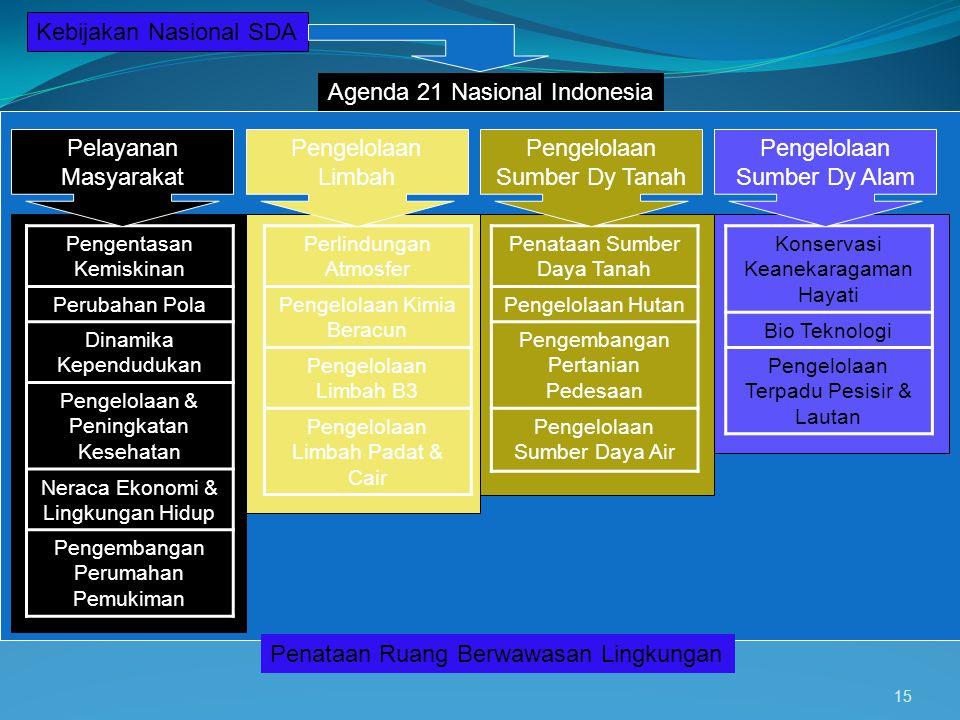 Kebijakan Nasional SDA