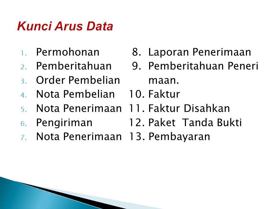 Kunci Arus Data Permohonan 8. Laporan Penerimaan