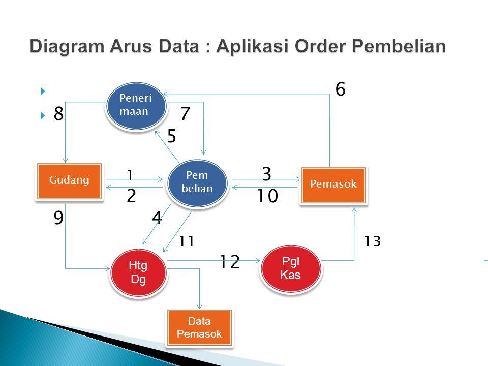 Diagram Arus Data : Aplikasi Order Pembelian