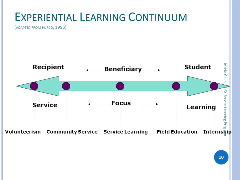 Experiential Learning Continuum (adapted from Furco, 1996)