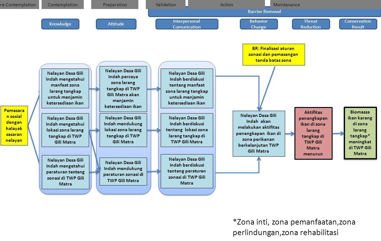 BR: Finalisasi aturan zonasi dan pemasangan tanda batas zona