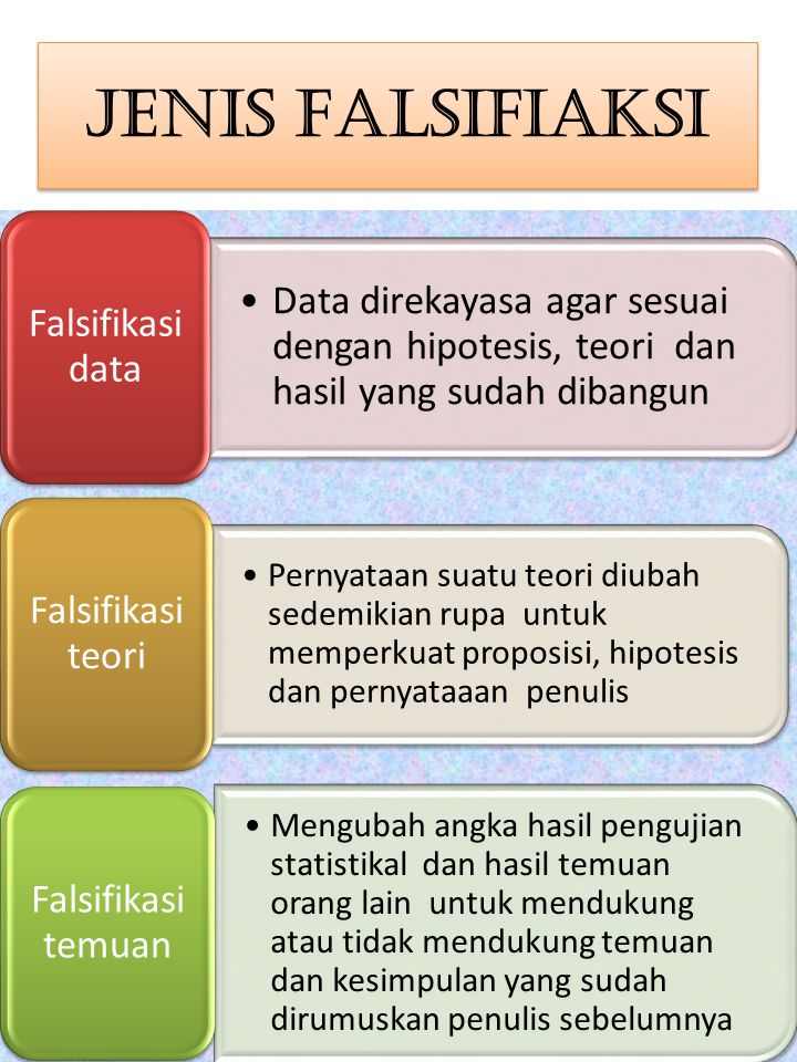Jenis Falsifiaksi Falsifikasi data. Data direkayasa agar sesuai dengan hipotesis, teori dan hasil yang sudah dibangun.