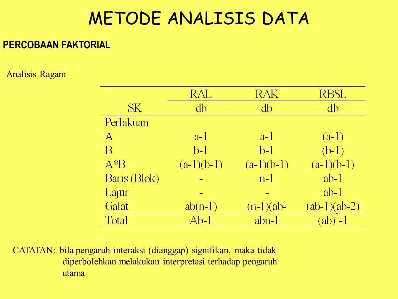 METODE ANALISIS DATA PERCOBAAN FAKTORIAL Analisis Ragam