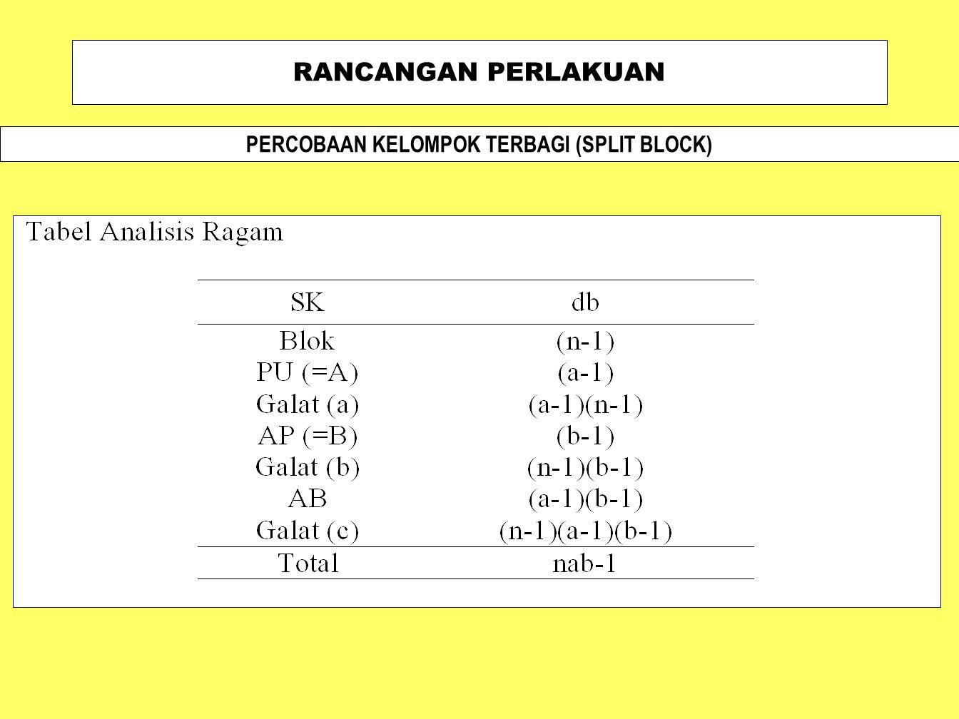 PERCOBAAN KELOMPOK TERBAGI (SPLIT BLOCK)