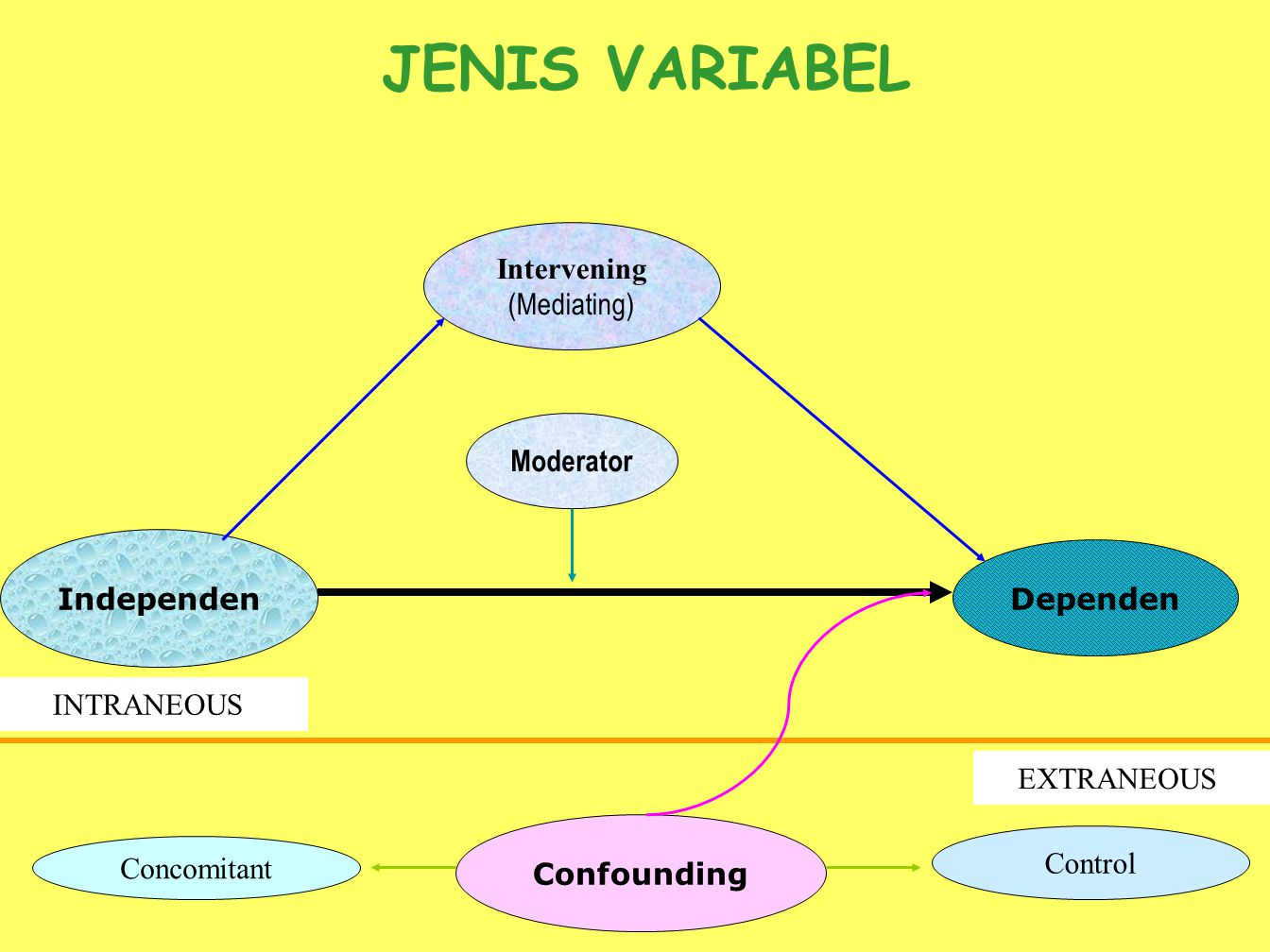 JENIS VARIABEL Intervening (Mediating) Moderator Independen Dependen