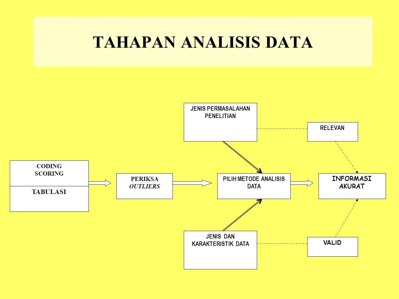 TAHAPAN ANALISIS DATA TABULASI CODING SCORING PERIKSA OUTLIERS