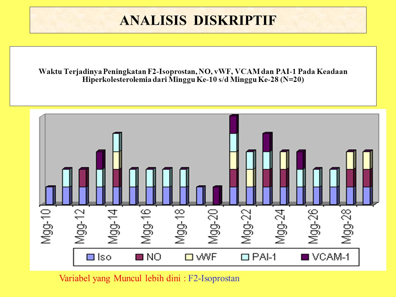 ANALISIS DISKRIPTIF Variabel yang Muncul lebih dini : F2-Isoprostan