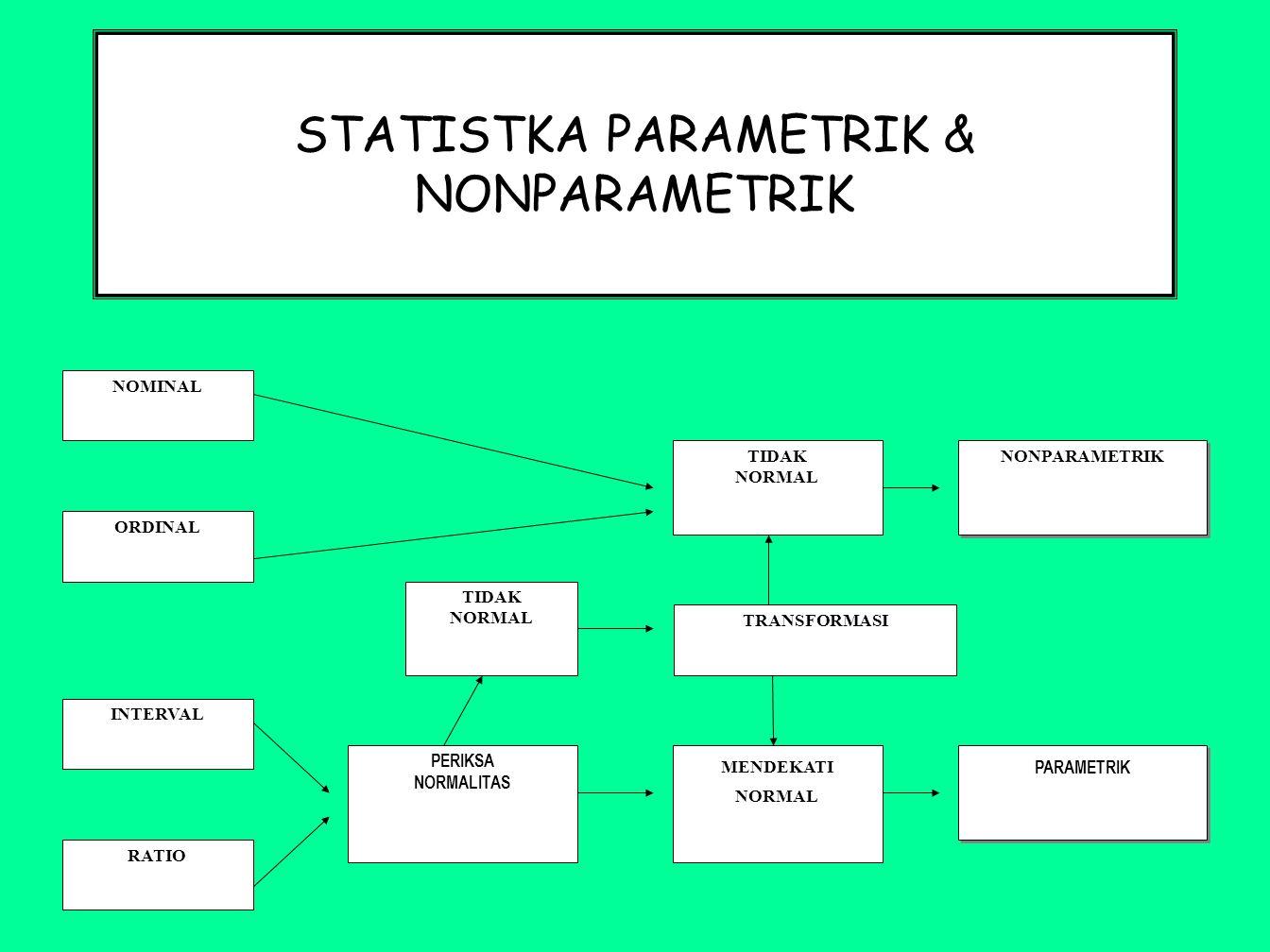STATISTKA PARAMETRIK & NONPARAMETRIK