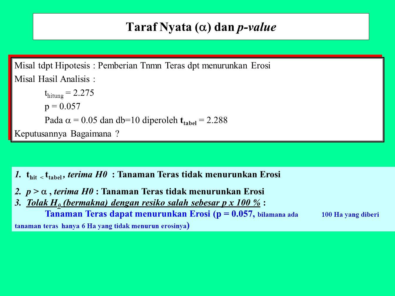 Taraf Nyata () dan p-value