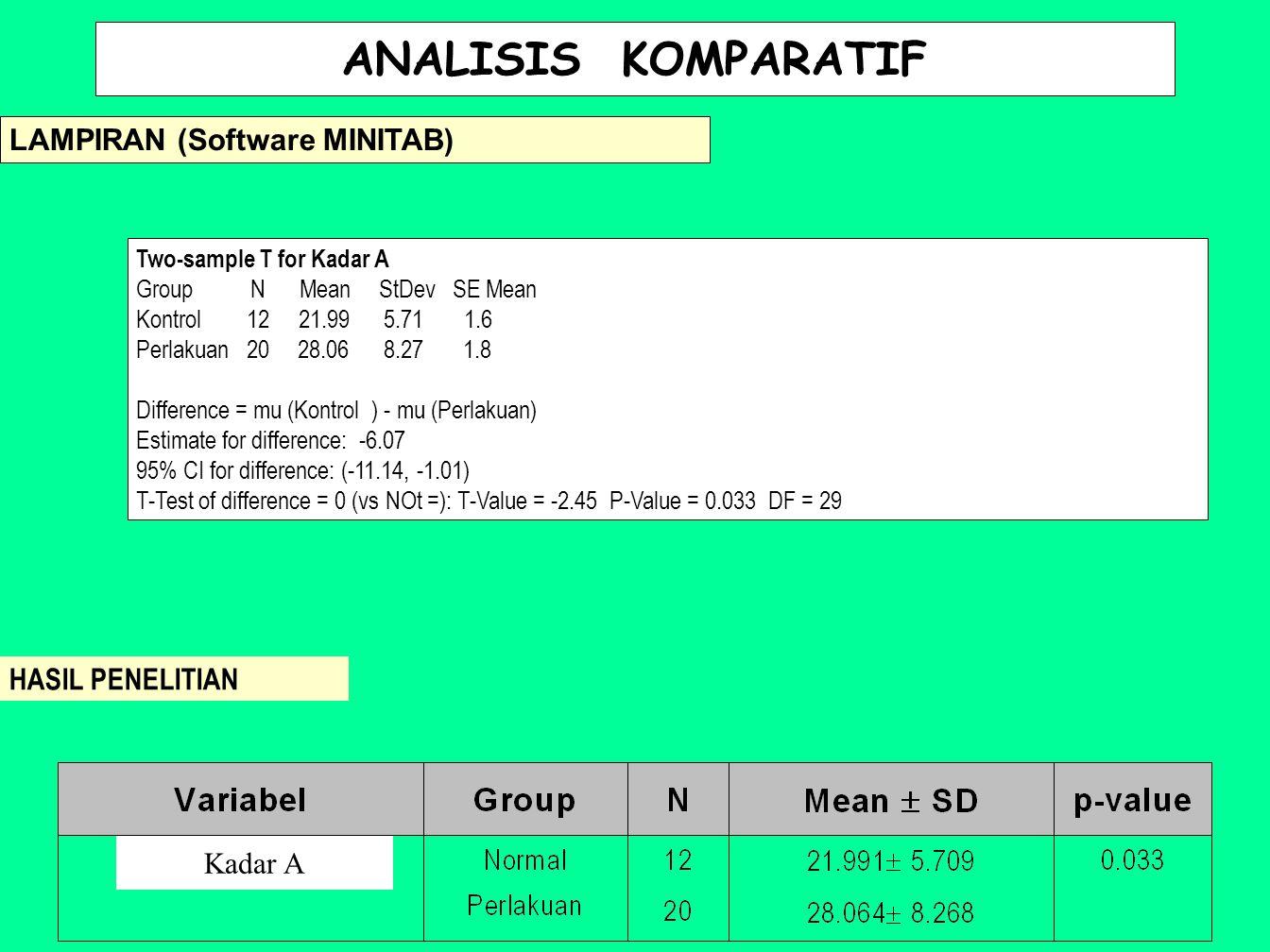 ANALISIS KOMPARATIF LAMPIRAN (Software MINITAB) HASIL PENELITIAN