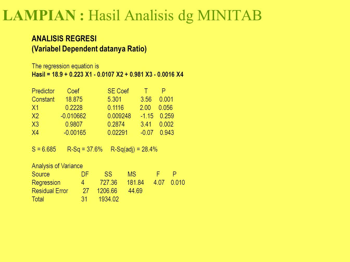 LAMPIAN : Hasil Analisis dg MINITAB