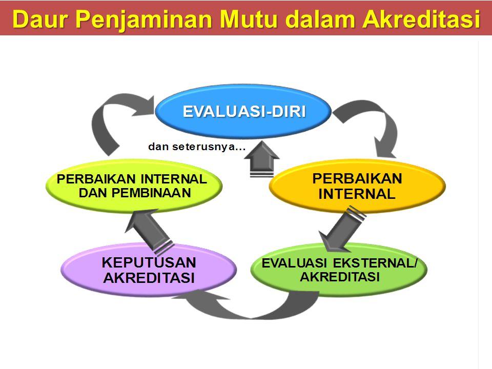 Daur Penjaminan Mutu dalam Akreditasi