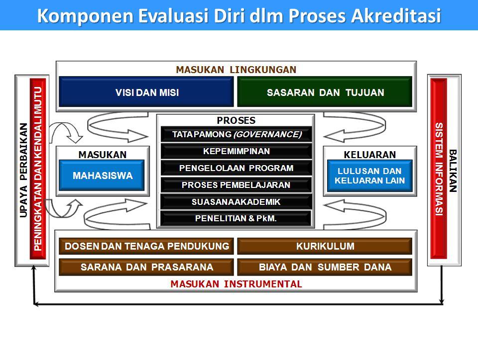 Komponen Evaluasi Diri dlm Proses Akreditasi