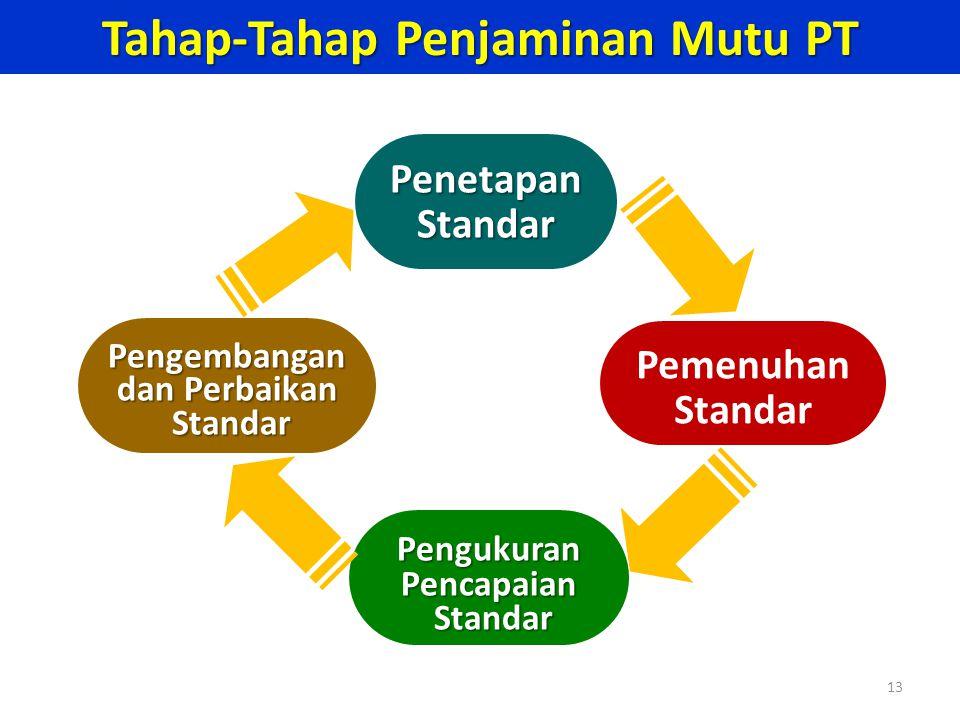 Tahap-Tahap Penjaminan Mutu PT