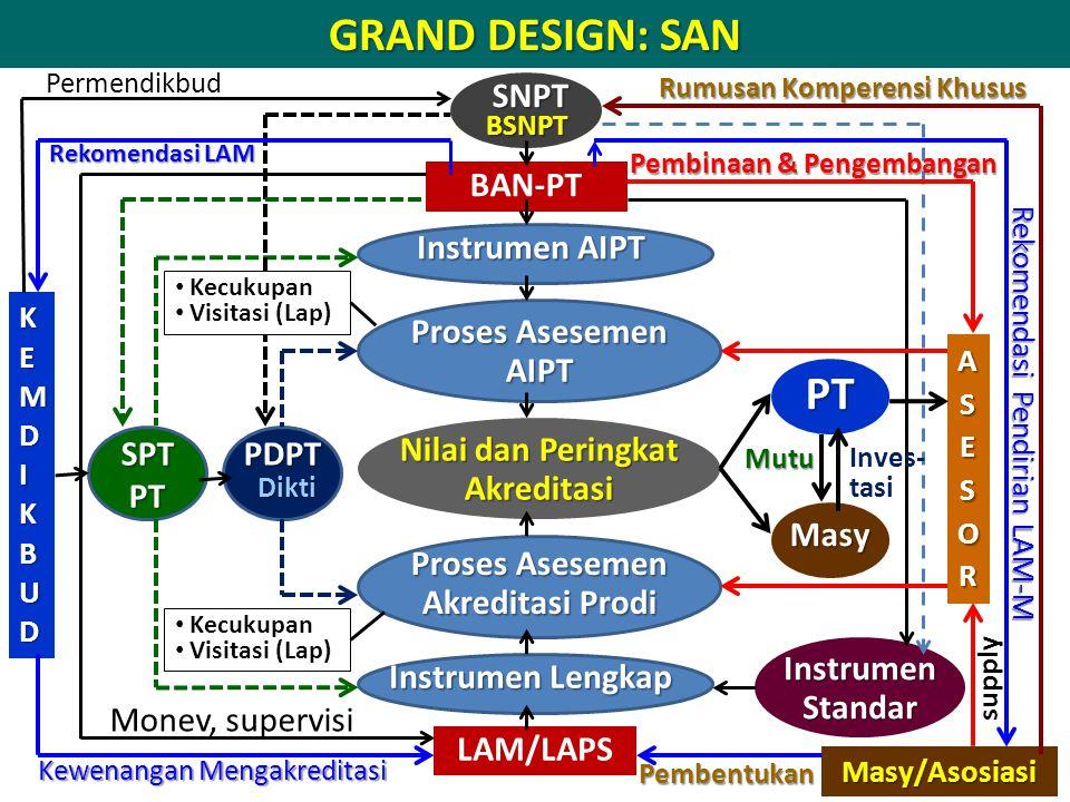GRAND DESIGN: SAN PT SNPT BAN-PT Instrumen AIPT Proses Asesemen AIPT
