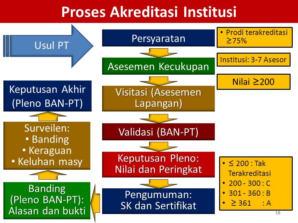 Proses Akreditasi Institusi