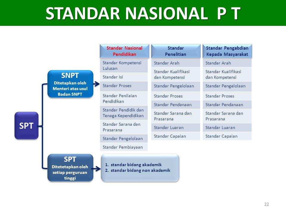 STANDAR NASIONAL P T SPT SNPT SPT Standar Nasional Pendidikan Standar