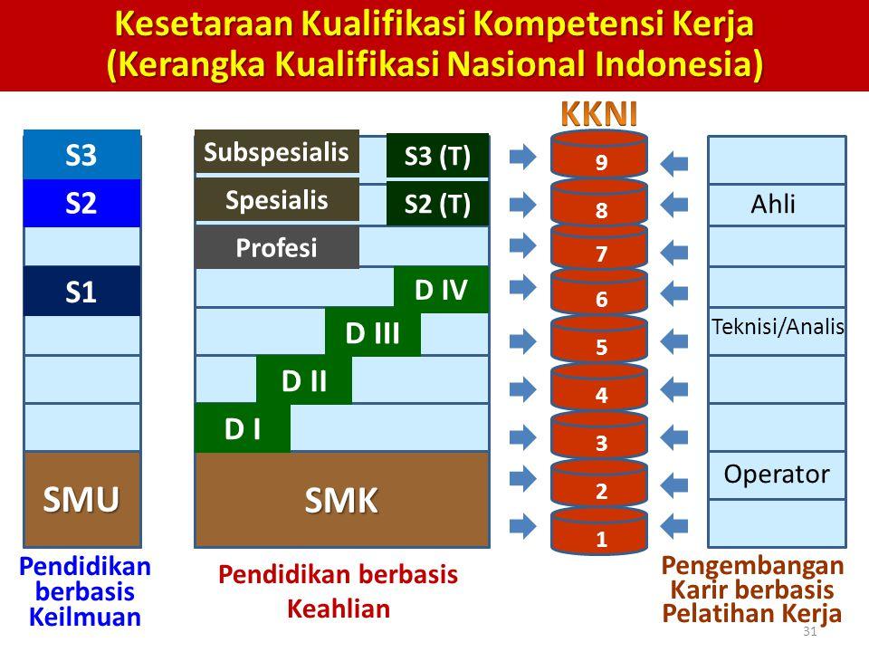 Kesetaraan Kualifikasi Kompetensi Kerja (Kerangka Kualifikasi Nasional Indonesia)