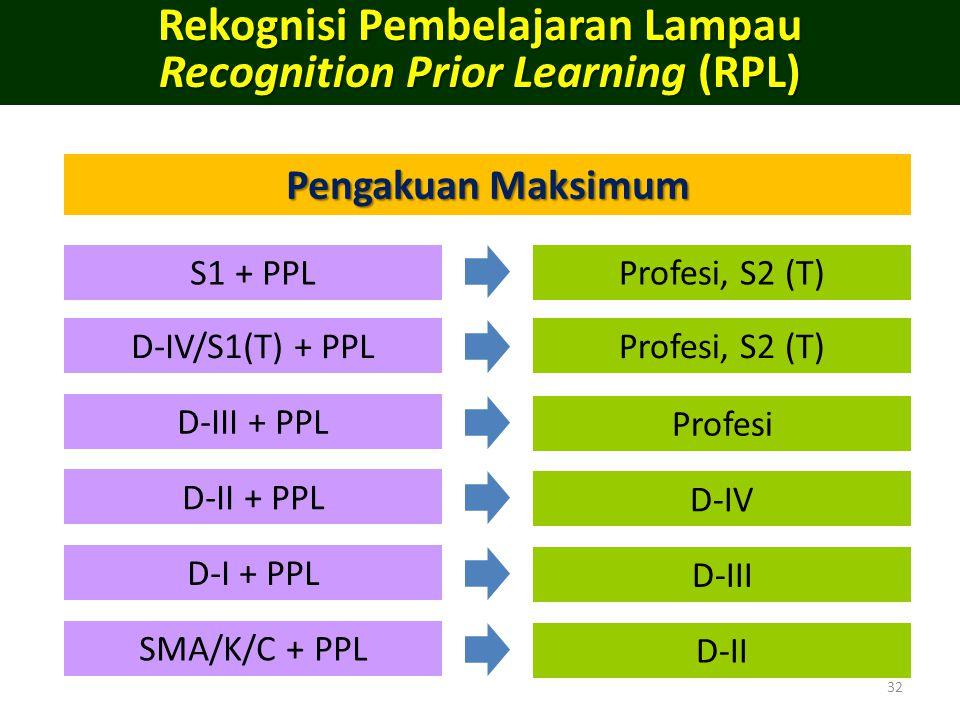 Rekognisi Pembelajaran Lampau Recognition Prior Learning (RPL)