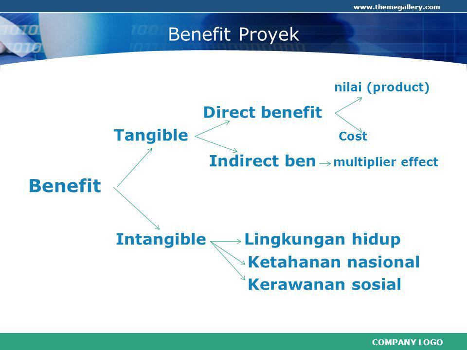 Indirect ben multiplier effect Benefit Intangible Lingkungan hidup