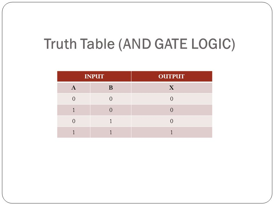 Truth Table (AND GATE LOGIC)