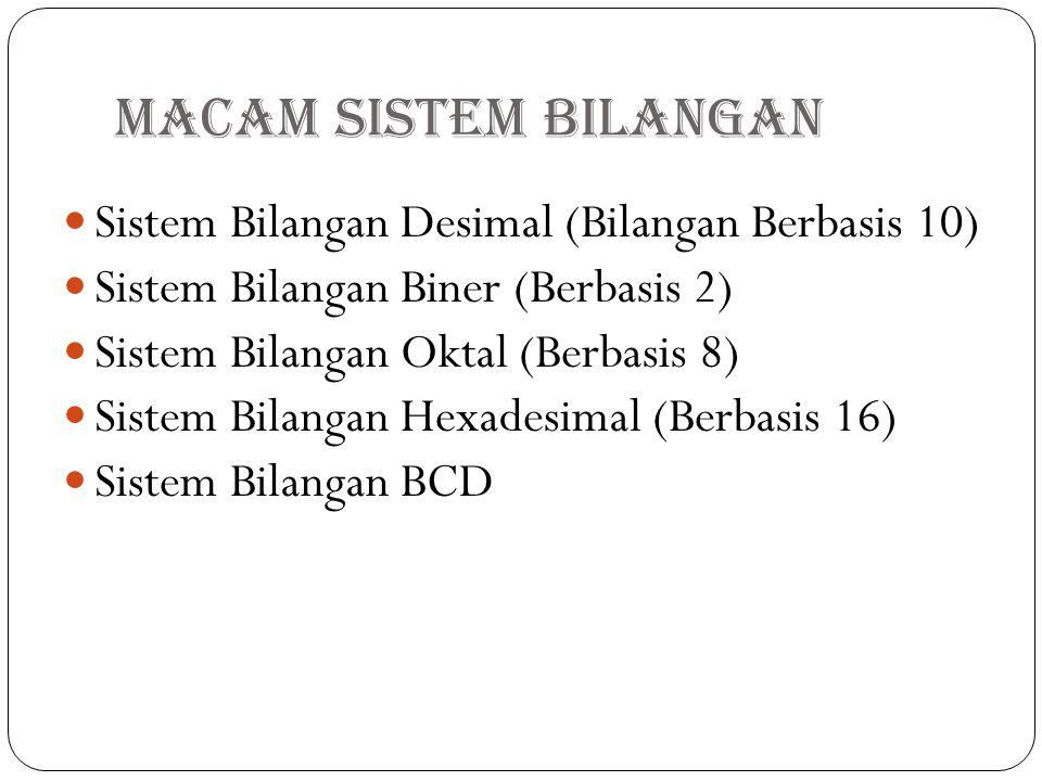 Macam Sistem Bilangan Sistem Bilangan Desimal (Bilangan Berbasis 10)