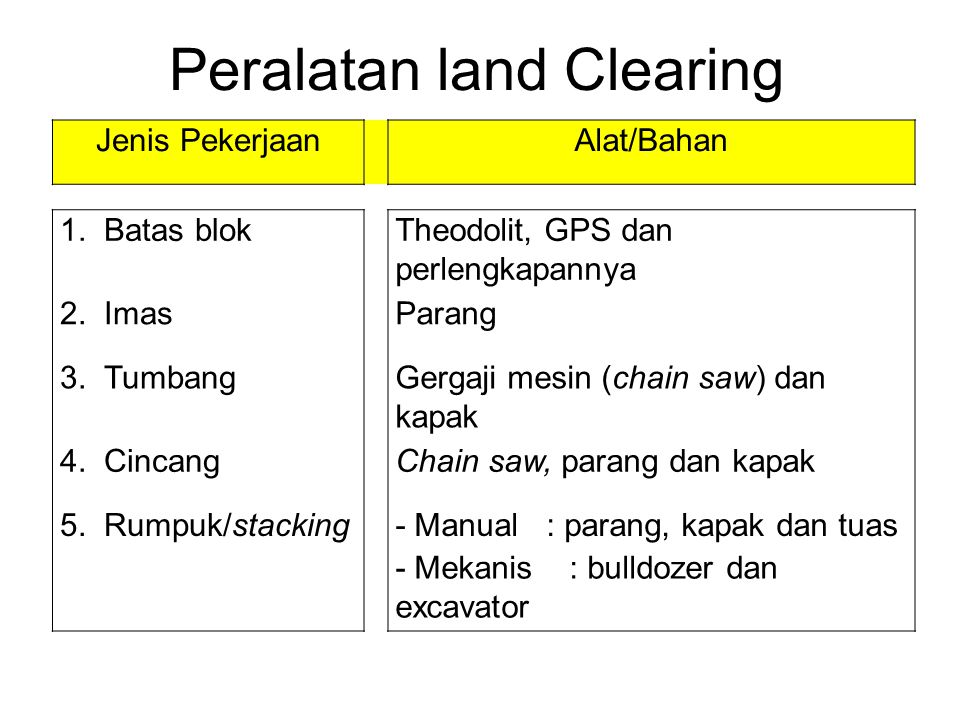 Peralatan land Clearing