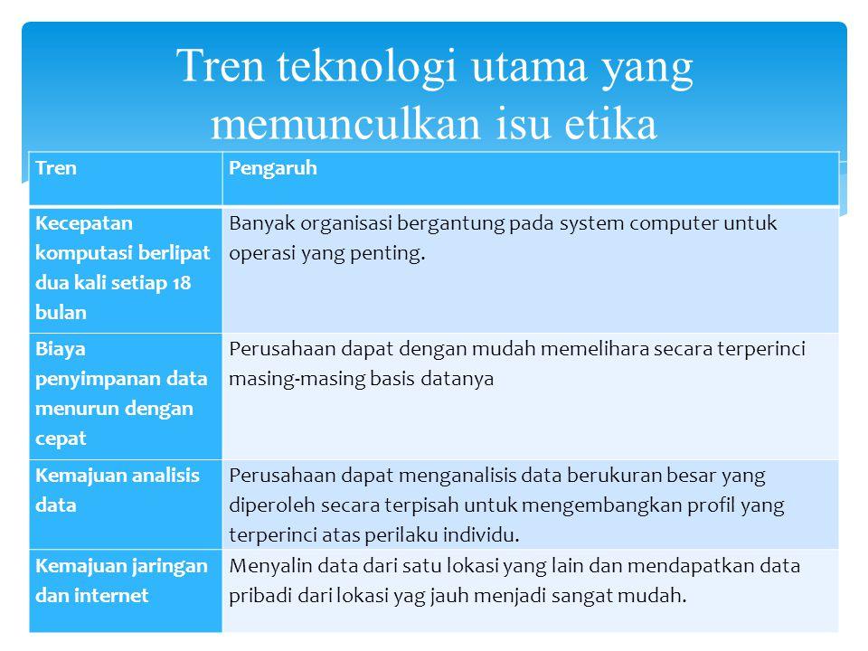 Tren teknologi utama yang memunculkan isu etika