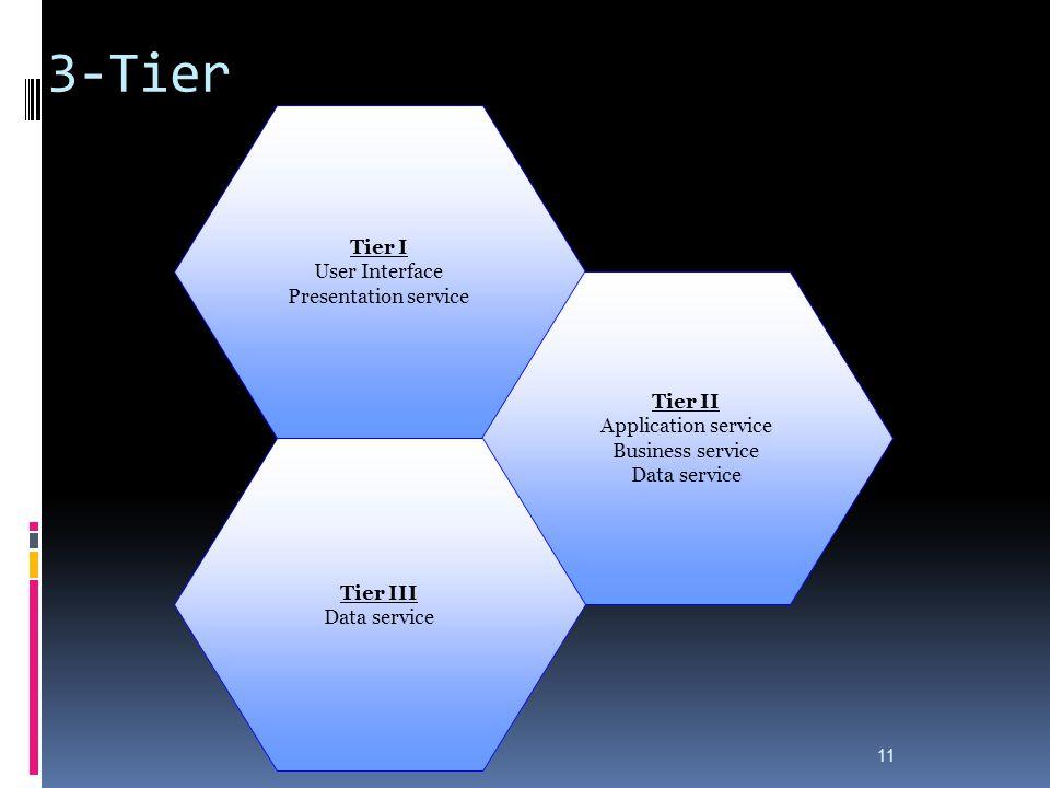 3-Tier Tier I User Interface Presentation service Tier II