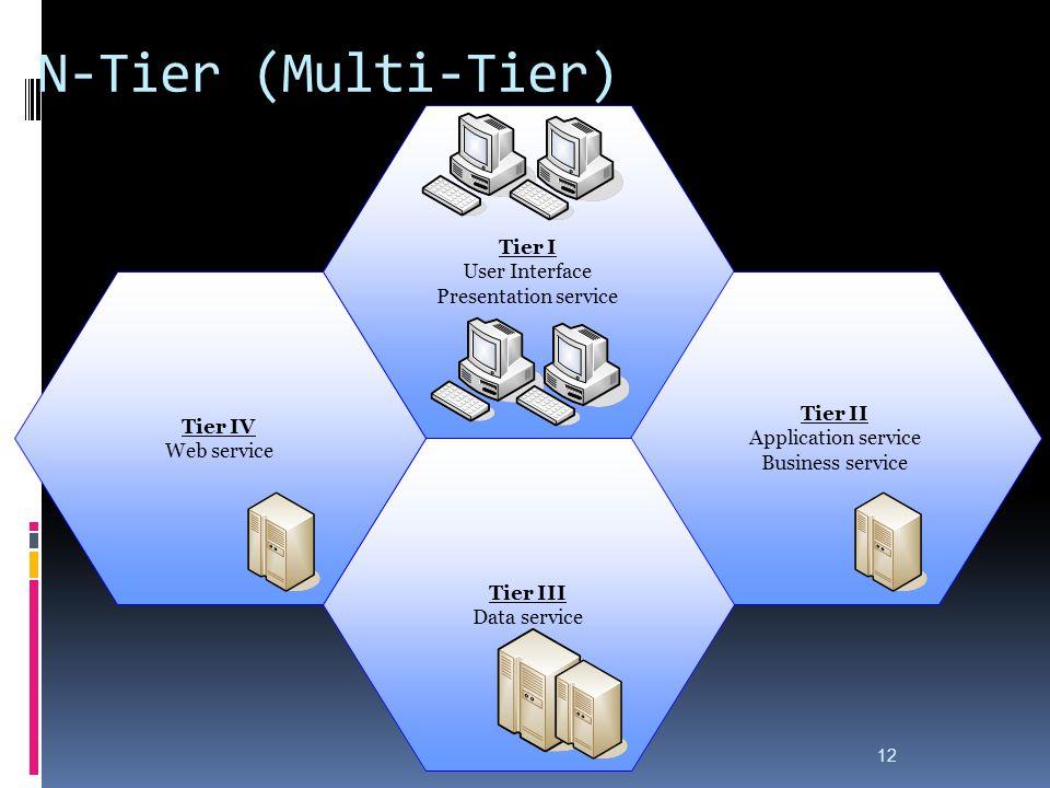 N-Tier (Multi-Tier) Tier I User Interface Presentation service Tier II