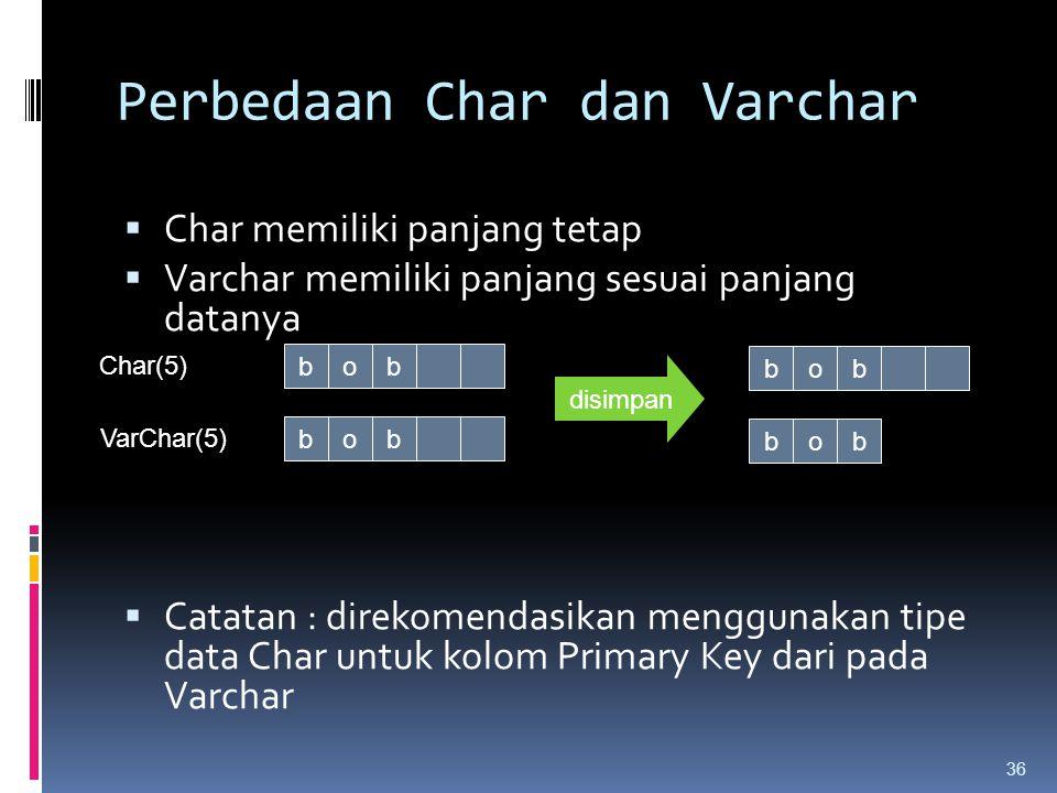 Perbedaan Char dan Varchar