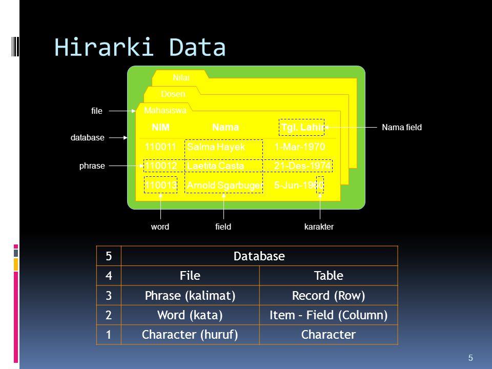 Hirarki Data 5 Database 4 File Table 3 Phrase (kalimat) Record (Row) 2