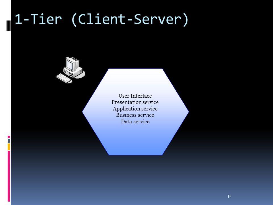 1-Tier (Client-Server)