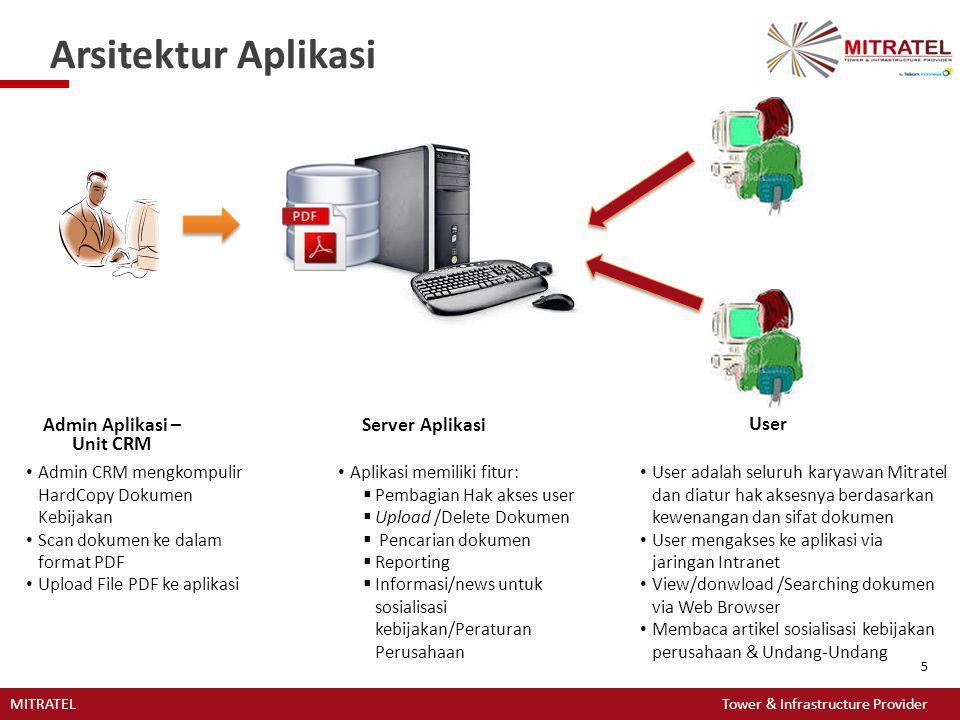Admin Aplikasi – Unit CRM