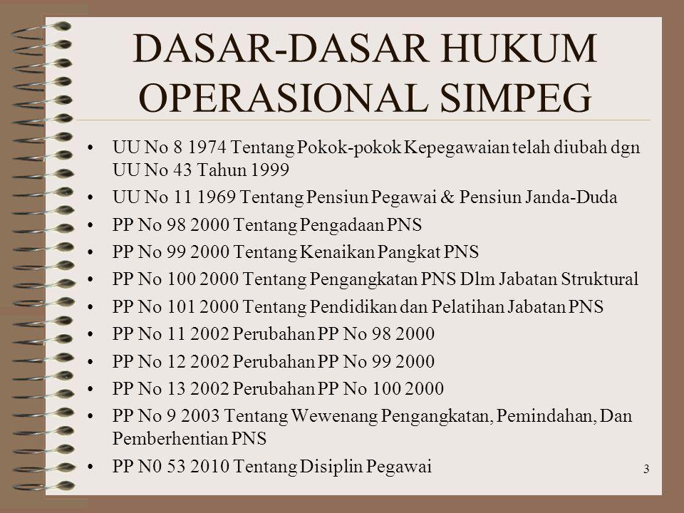 DASAR-DASAR HUKUM OPERASIONAL SIMPEG