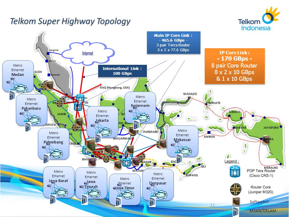 Telkom Super Highway Topology