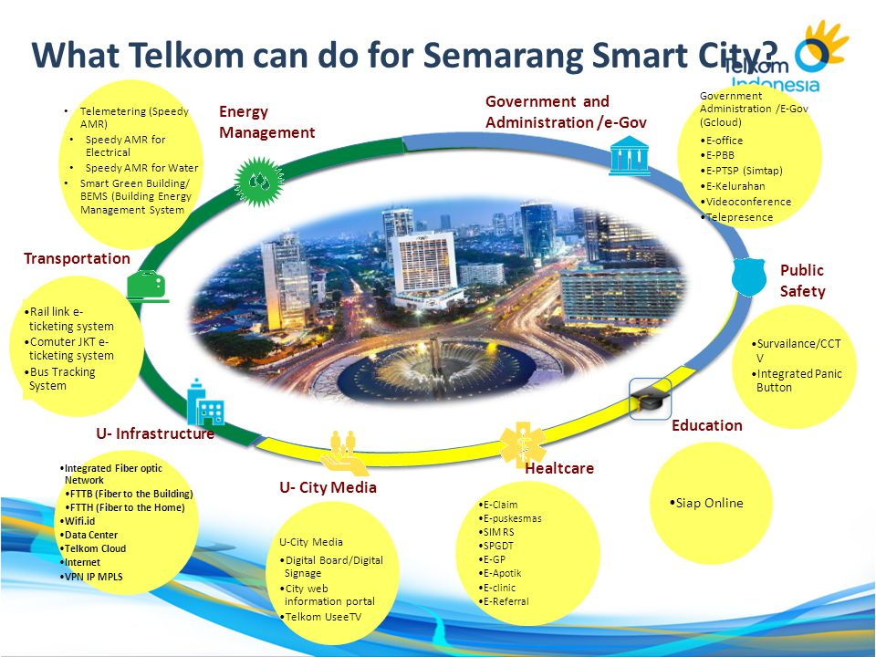 What Telkom can do for Semarang Smart City