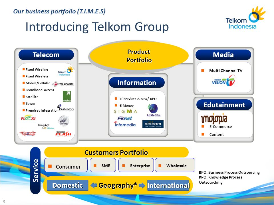 Introducing Telkom Group