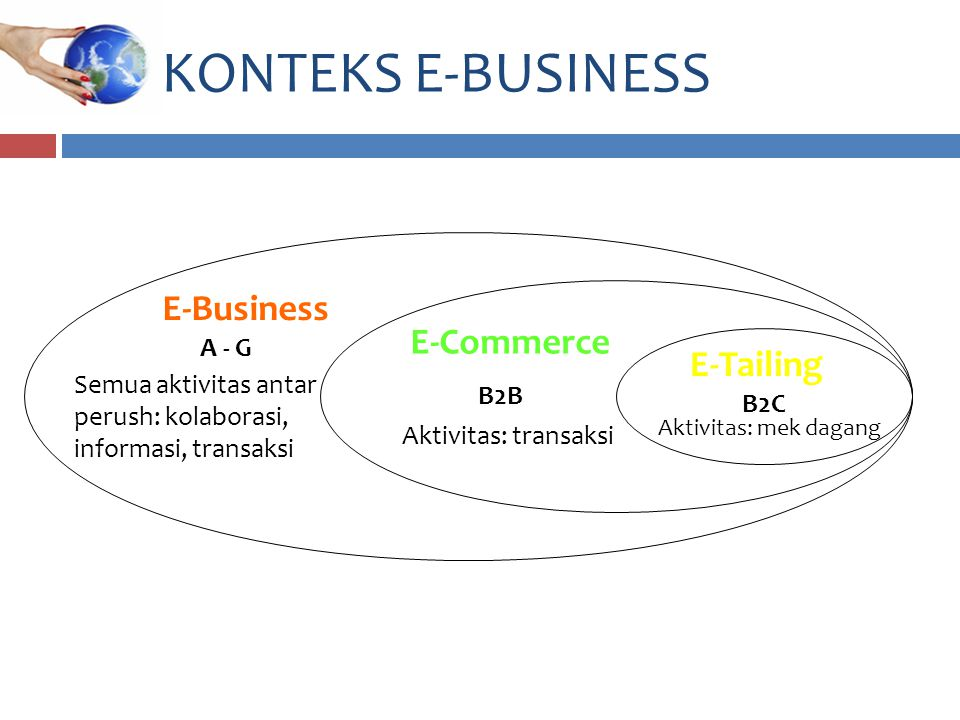 KONTEKS E-BUSINESS E-Business E-Commerce E-Tailing A - G