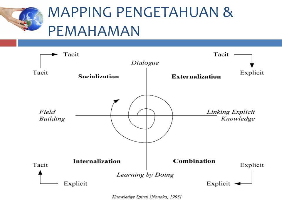 MAPPING PENGETAHUAN & PEMAHAMAN
