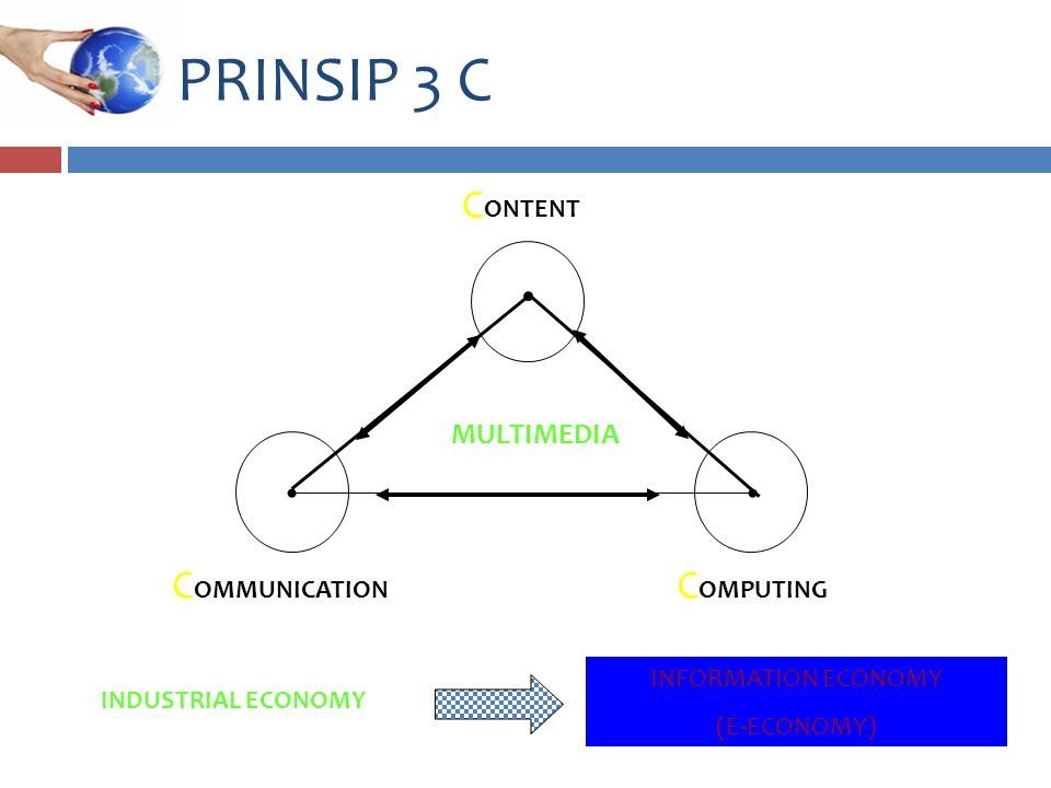 PRINSIP 3 C COMMUNICATION COMPUTING CONTENT MULTIMEDIA