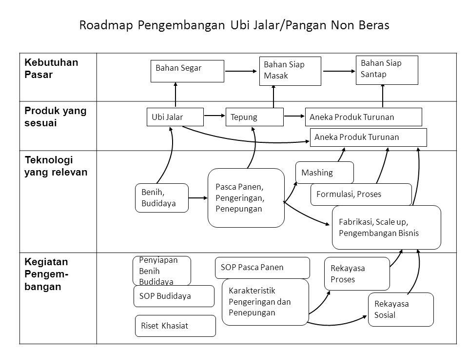 Roadmap Pengembangan Ubi Jalar/Pangan Non Beras