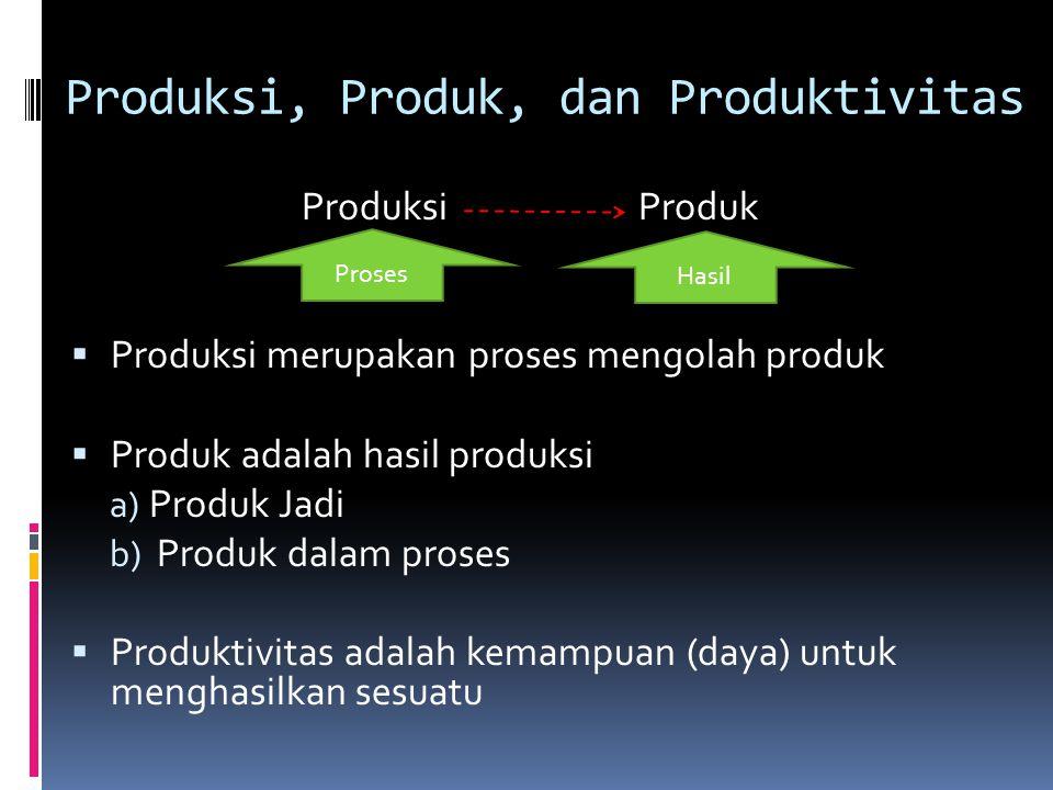 Produksi, Produk, dan Produktivitas