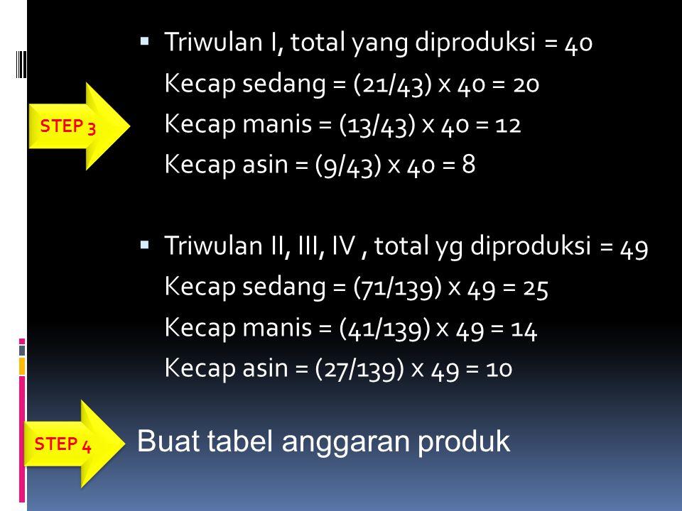Buat tabel anggaran produk