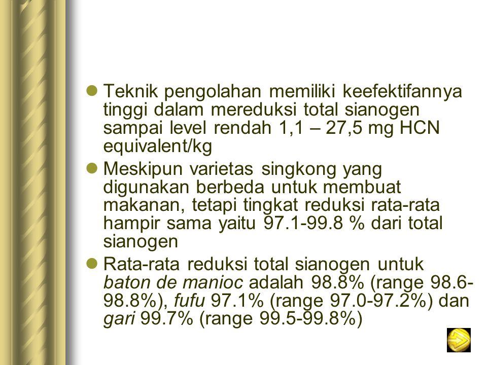 Teknik pengolahan memiliki keefektifannya tinggi dalam mereduksi total sianogen sampai level rendah 1,1 – 27,5 mg HCN equivalent/kg